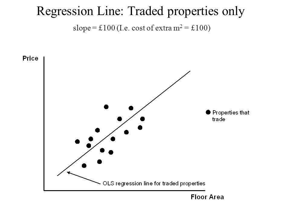Regression Line: Traded properties only slope = £100 (I.e. cost of extra m 2 = £100)