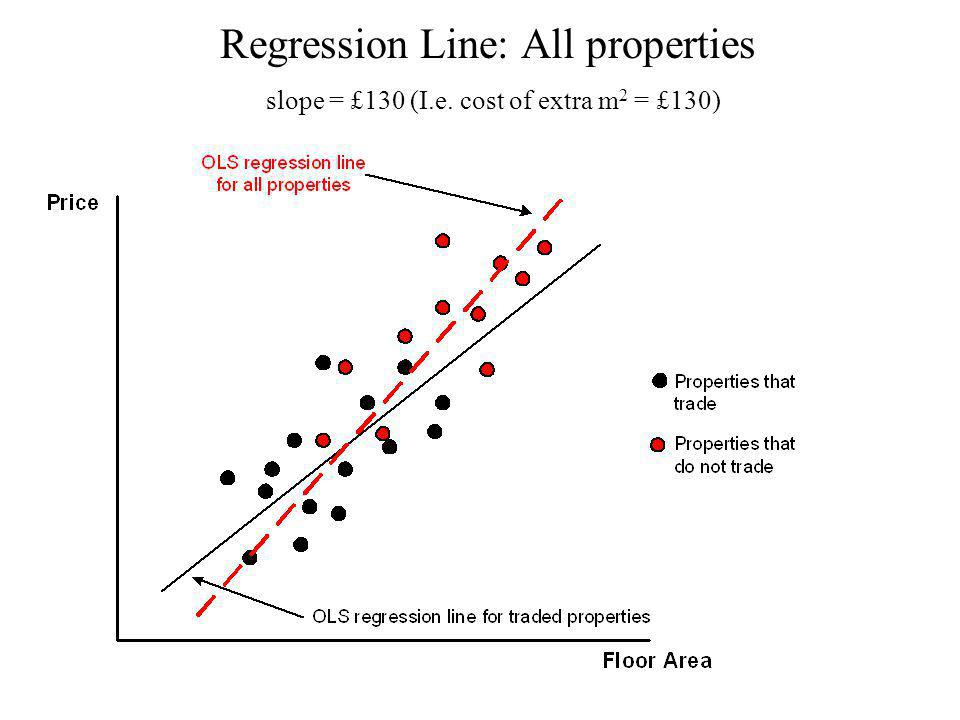 Regression Line: All properties slope = £130 (I.e. cost of extra m 2 = £130)