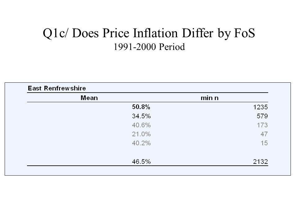 Q1c/ Does Price Inflation Differ by FoS 1991-2000 Period