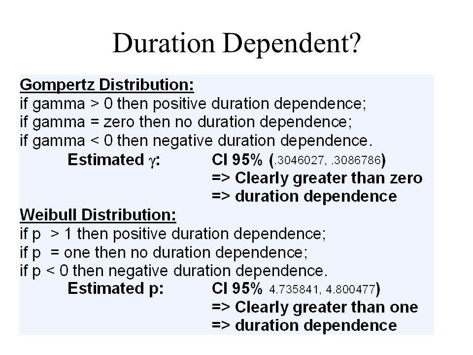 Duration Dependent