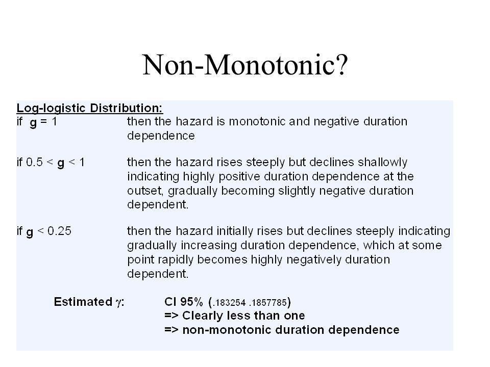 Non-Monotonic