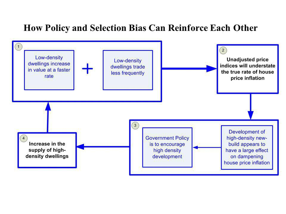 How Policy and Selection Bias Can Reinforce Each Other