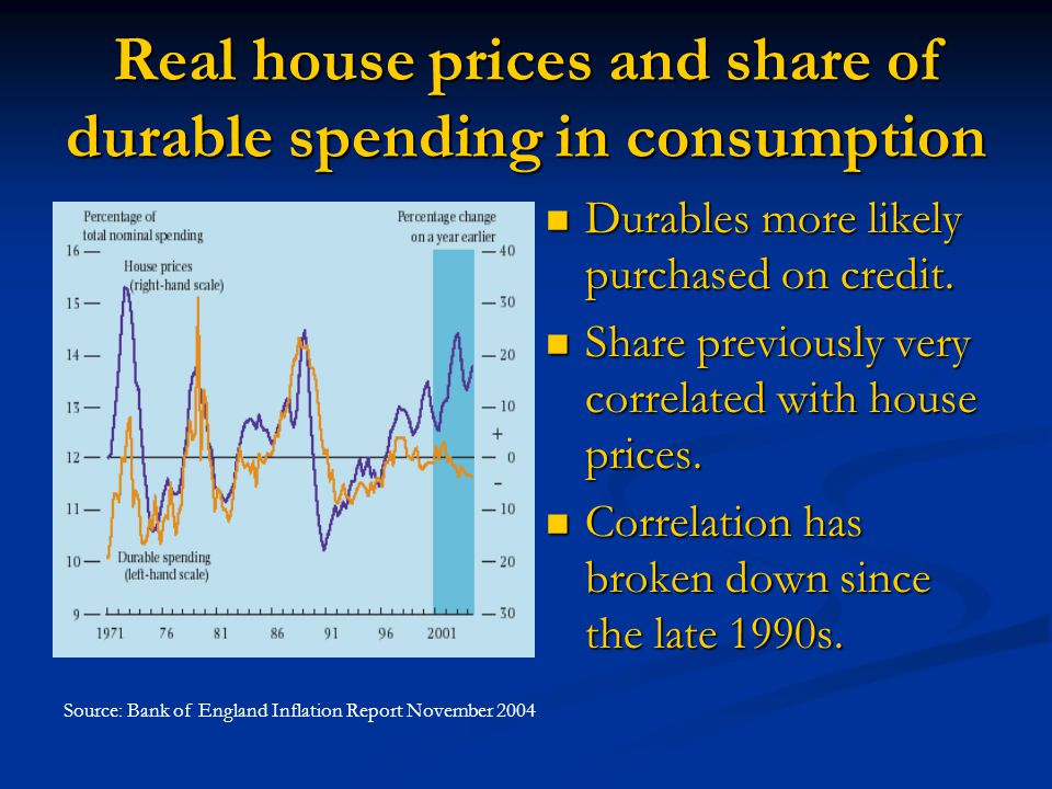 Real house prices and share of durable spending in consumption Durables more likely purchased on credit.