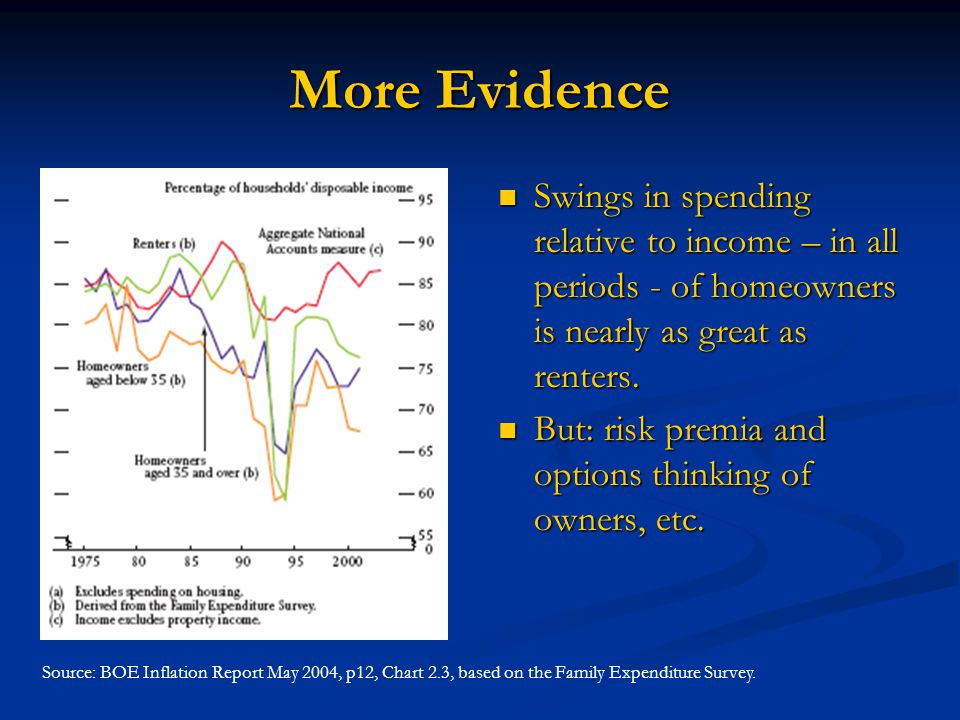 More Evidence Swings in spending relative to income – in all periods - of homeowners is nearly as great as renters.