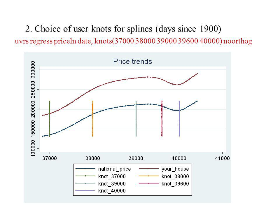 2. Choice of user knots for splines (days since 1900) uvrs regress priceln date, knots(37000 38000 39000 39600 40000) noorthog