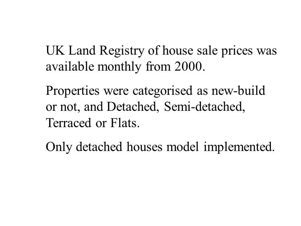 UK Land Registry of house sale prices was available monthly from 2000.