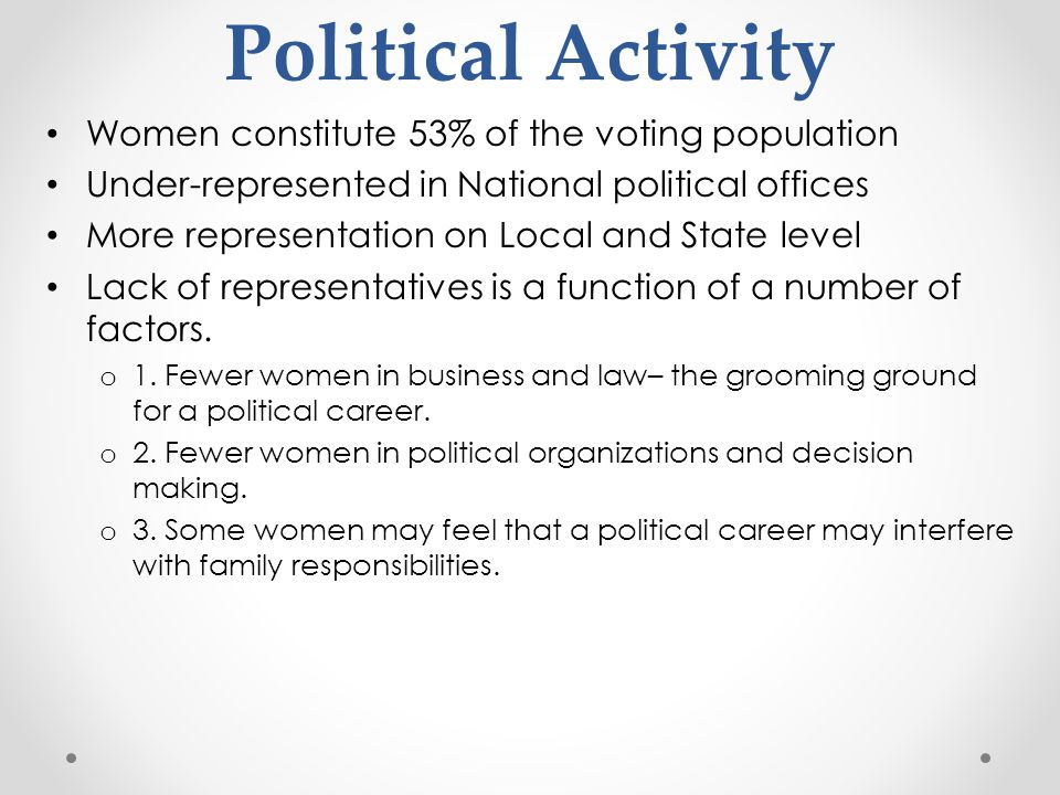 Political Activity Women constitute 53% of the voting population Under-represented in National political offices More representation on Local and Stat