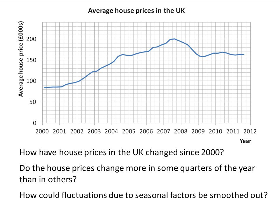 © Nuffield Foundation 2010 How have house prices in the UK changed since 2000.