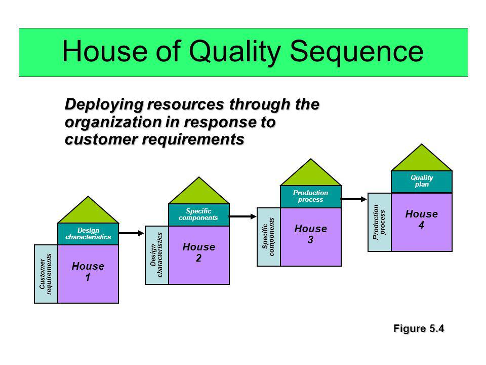 House of Quality Sequence Design characteristics Specific components House 2 Customer requirements Design characteristics House 1 Specific components