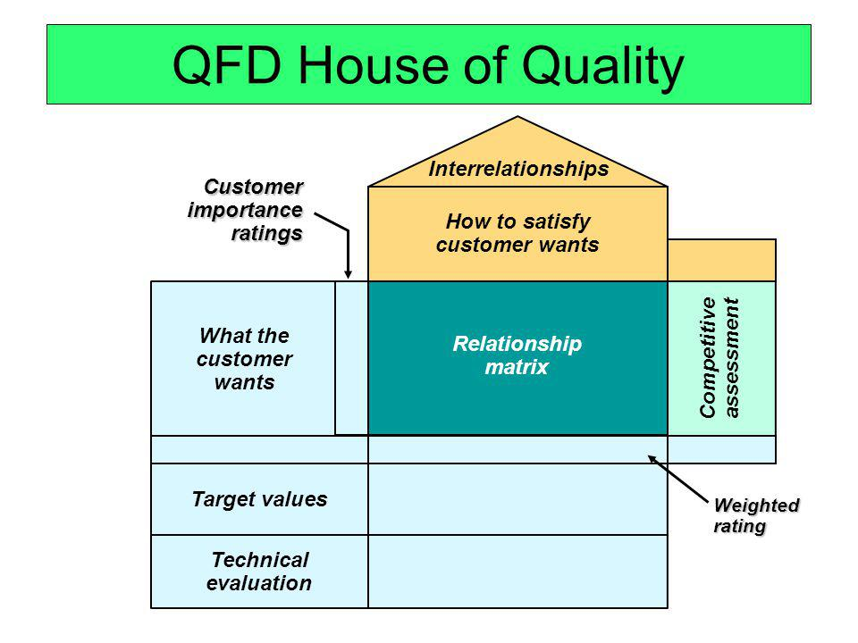 QFD House of Quality Relationship matrix How to satisfy customer wants Interrelationships Competitive assessment Technical evaluation Target values Wh