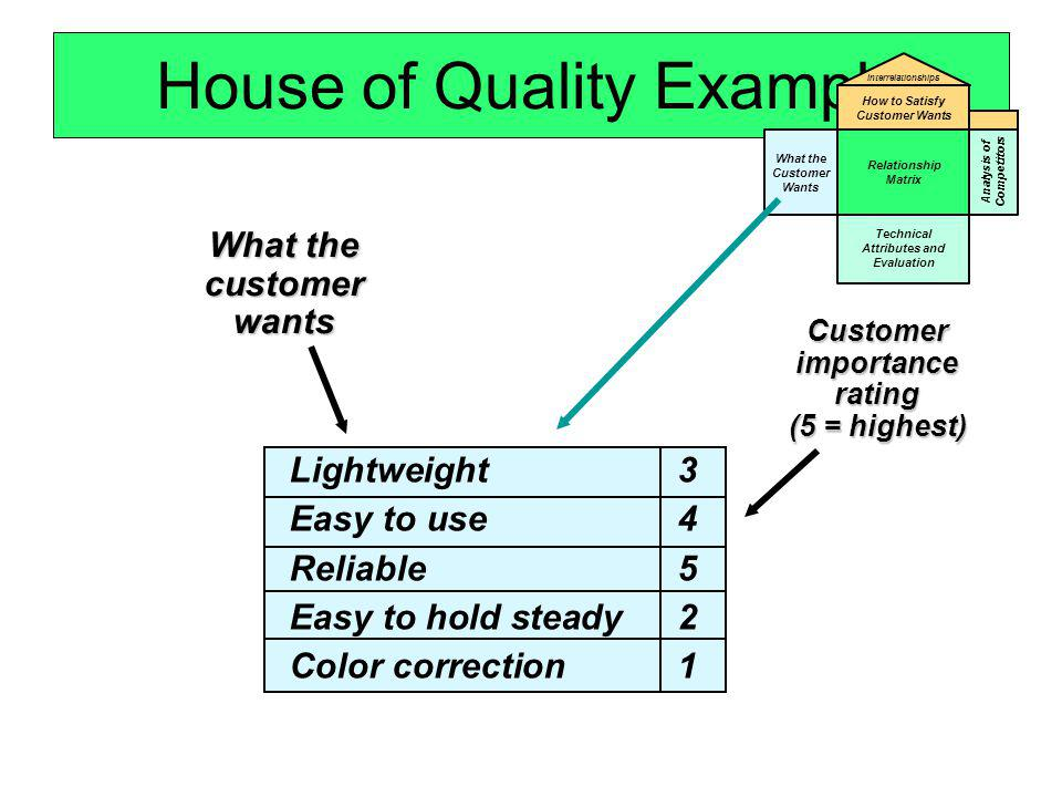 House of Quality ExampleCustomerimportancerating (5 = highest) Lightweight 3 Easy to use 4 Reliable5 Easy to hold steady 2 Color correction1 What the