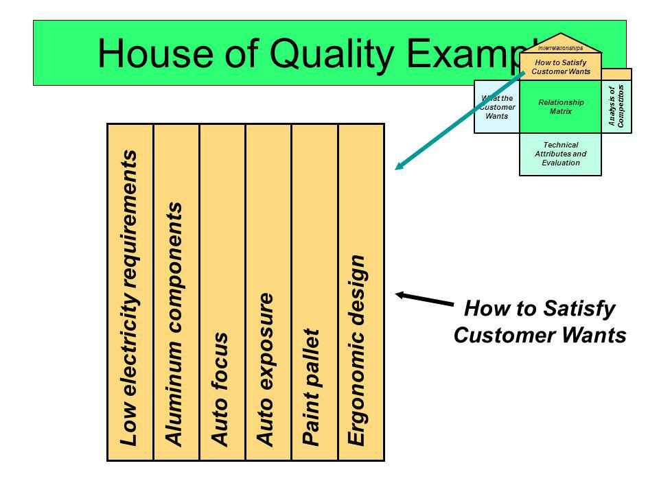 House of Quality Example What the Customer Wants Relationship Matrix Technical Attributes and Evaluation How to Satisfy Customer Wants Interrelationsh