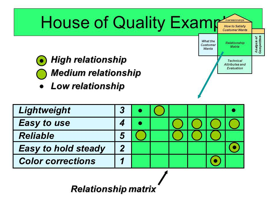 Lightweight 3 Easy to use 4 Reliable5 Easy to hold steady 2 Color corrections1 House of Quality Example What the Customer Wants Relationship Matrix Te