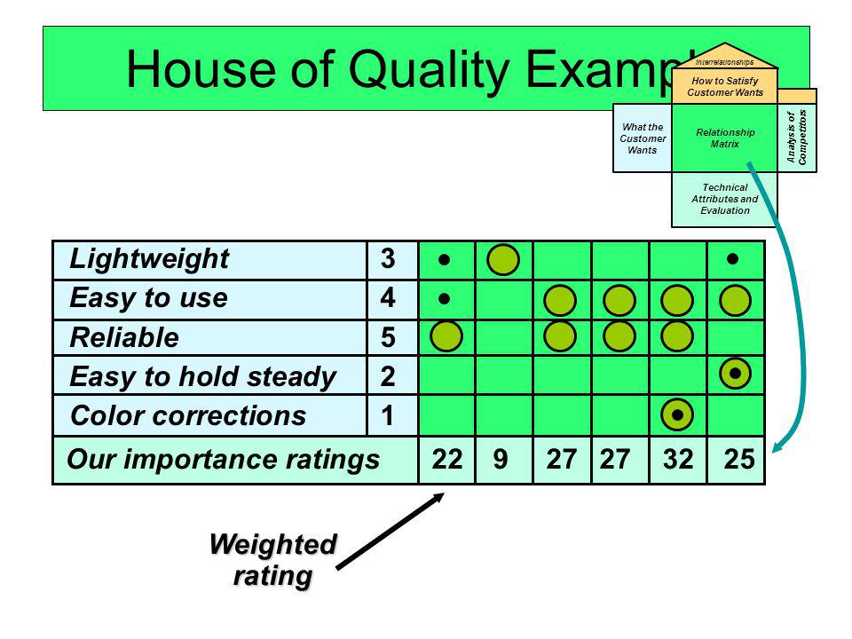House of Quality Example Weighted rating What the Customer Wants Relationship Matrix Technical Attributes and Evaluation How to Satisfy Customer Wants