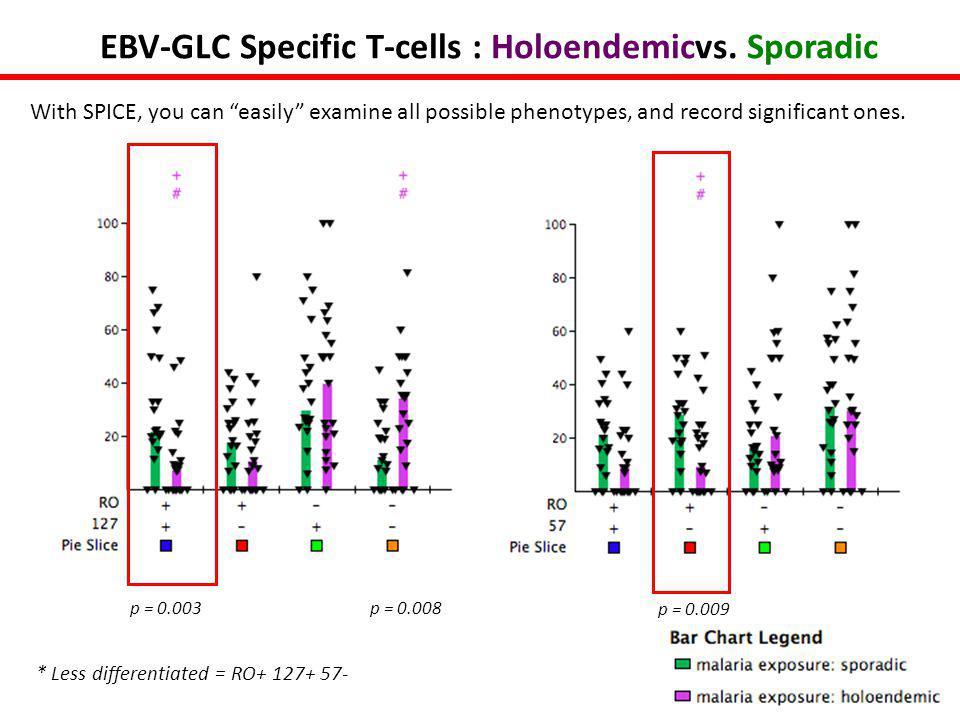 p = 0.009 p = 0.008p = 0.003 EBV-GLC Specific T-cells : Holoendemicvs.