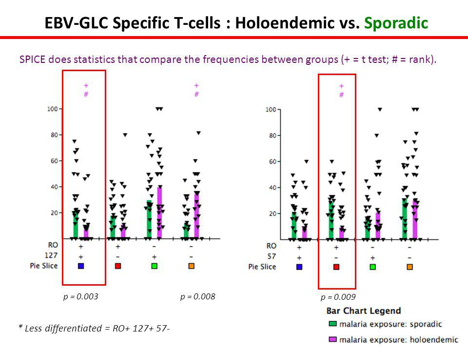 p = 0.009 p = 0.008p = 0.003 EBV-GLC Specific T-cells : Holoendemic vs.