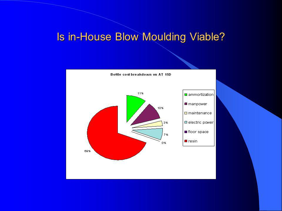 Is in-House Blow Moulding Viable?