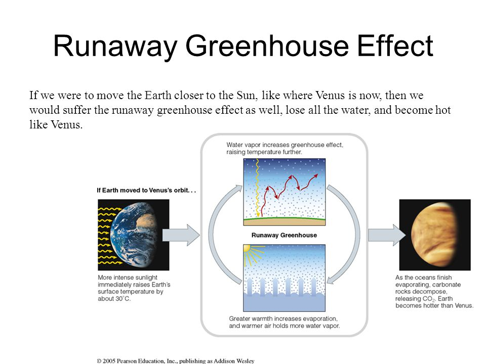 Runaway Greenhouse Effect If we were to move the Earth closer to the Sun, like where Venus is now, then we would suffer the runaway greenhouse effect as well, lose all the water, and become hot like Venus.
