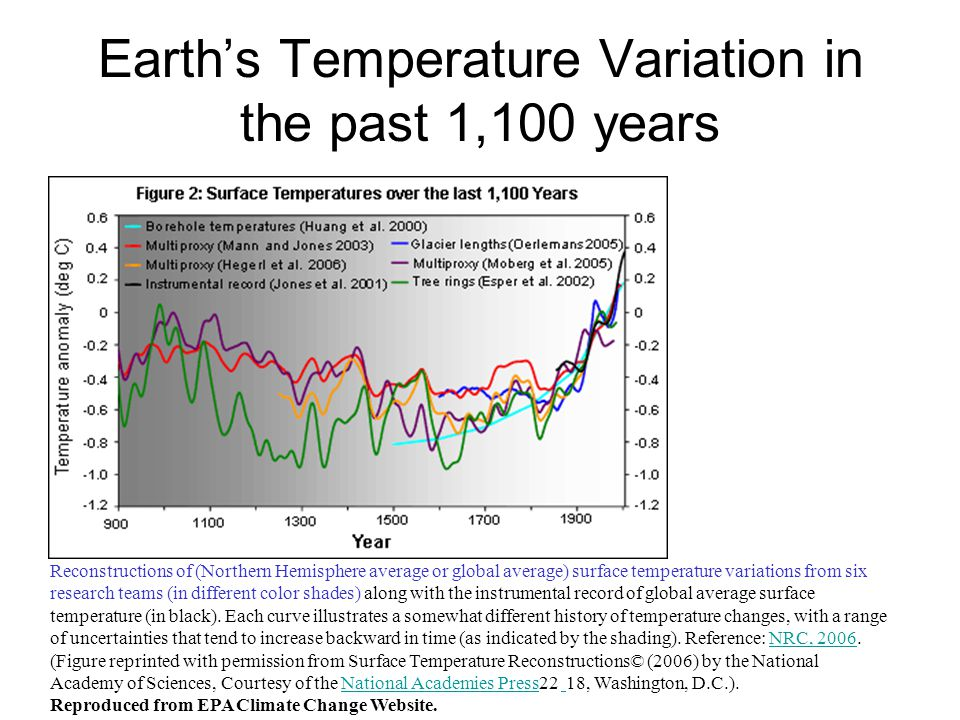 Earths Temperature Variation in the past 1,100 years Reconstructions of (Northern Hemisphere average or global average) surface temperature variations from six research teams (in different color shades) along with the instrumental record of global average surface temperature (in black).