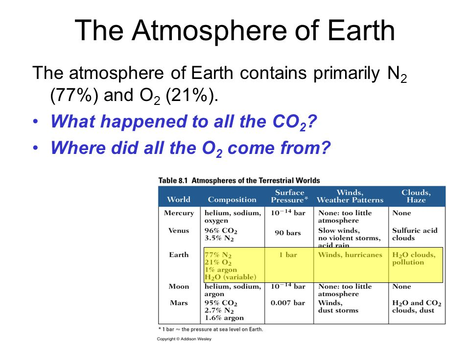 The Atmosphere of Earth The atmosphere of Earth contains primarily N 2 (77%) and O 2 (21%).