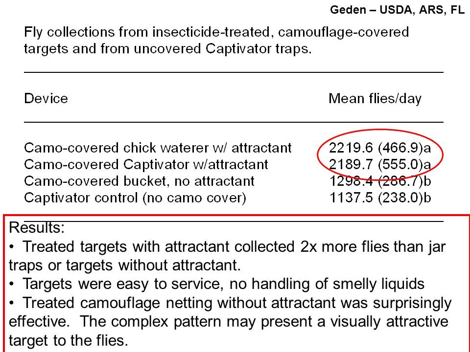 Results: Treated targets with attractant collected 2x more flies than jar traps or targets without attractant. Targets were easy to service, no handli
