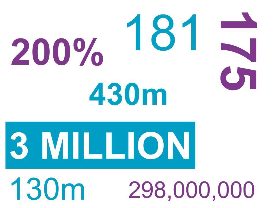 181 3 MILLION 298,000,000 175 430m 200% 130m