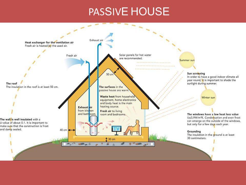 PAS S IV E HOUSE