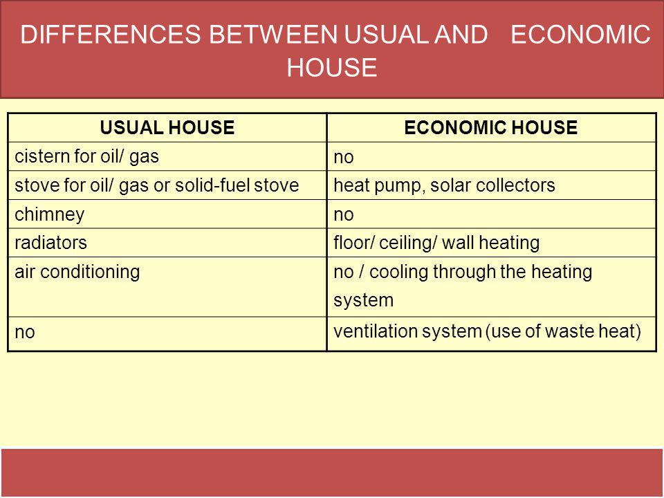 DIFFERENCES BETWEEN USUAL AND ECONOMIC HOUSE USUAL HOUSEECONOMIC HOUSE cistern for oil/ gasno stove for oil/ gas or solid-fuel stoveheat pump, solar collectors chimneyno radiatorsfloor/ ceiling/ wall heating air conditioningno / cooling through the heating system no ventilation system (use of waste heat)
