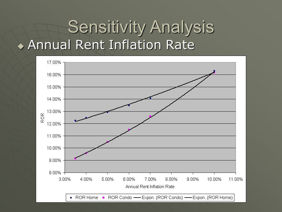 Sensitivity Analysis Annual Rent Inflation Rate Annual Rent Inflation Rate