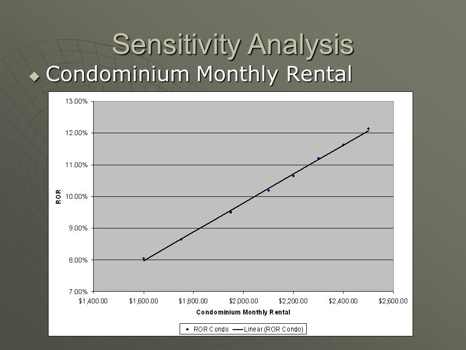 Sensitivity Analysis Condominium Monthly Rental Condominium Monthly Rental