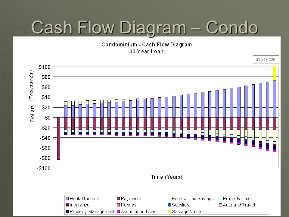 Cash Flow Diagram – Condo $1,249,230