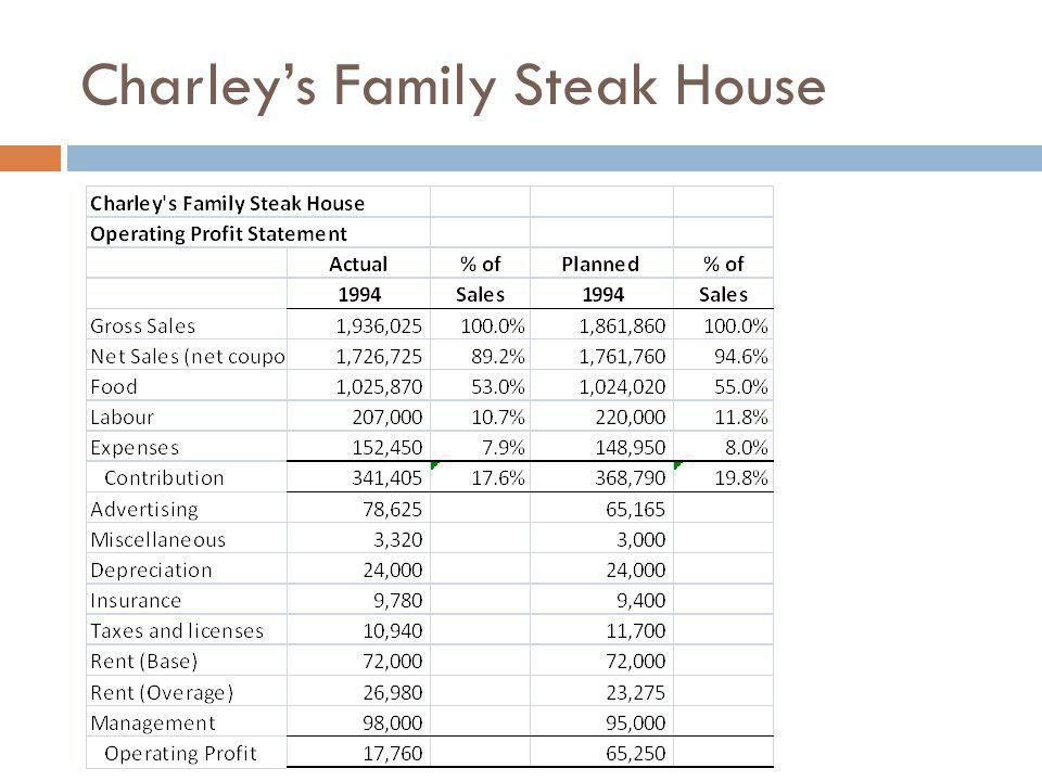 Charleys Family Steak House Conclusions: Evaluation System Participatory – no consultation Inventive and risk – none communicated Goal congruence – not linked to overall except generally (e.g.