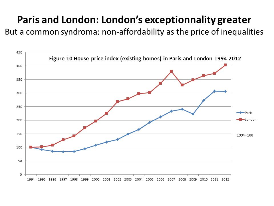 Paris and London: Londons exceptionnality greater But a common syndroma: non-affordability as the price of inequalities