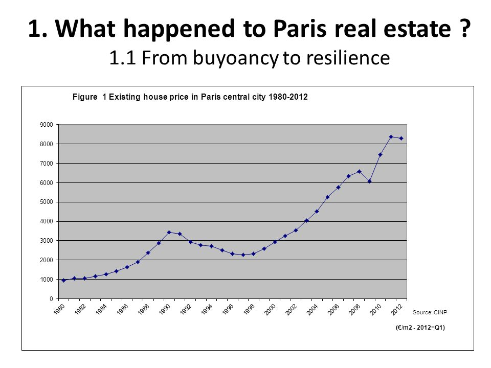 1. What happened to Paris real estate 1.1 From buyoancy to resilience