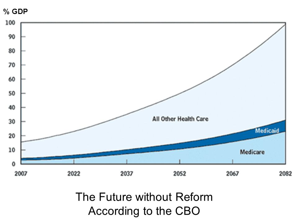 The Future without Reform According to the CBO % GDP
