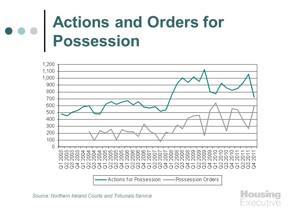 Actions and Orders for Possession Source: Northern Ireland Courts and Tribunals Service