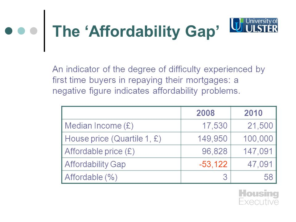 The Affordability Gap An indicator of the degree of difficulty experienced by first time buyers in repaying their mortgages: a negative figure indicates affordability problems.