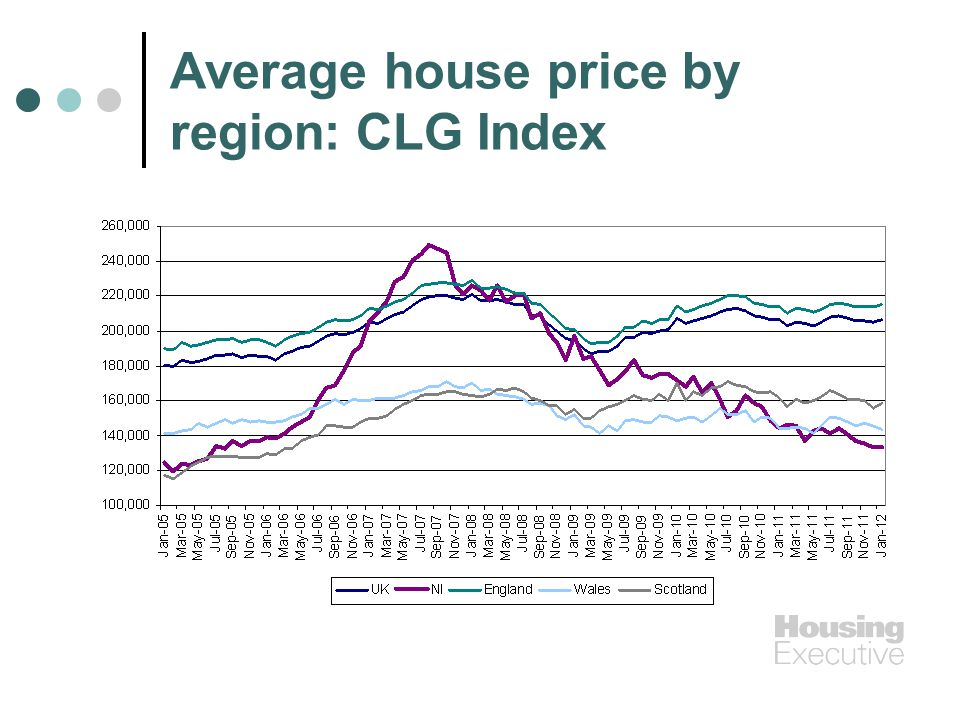 Average house price by region: CLG Index