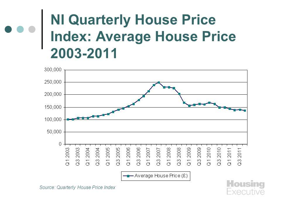 NI Quarterly House Price Index: Average House Price 2003-2011 Source: Quarterly House Price Index