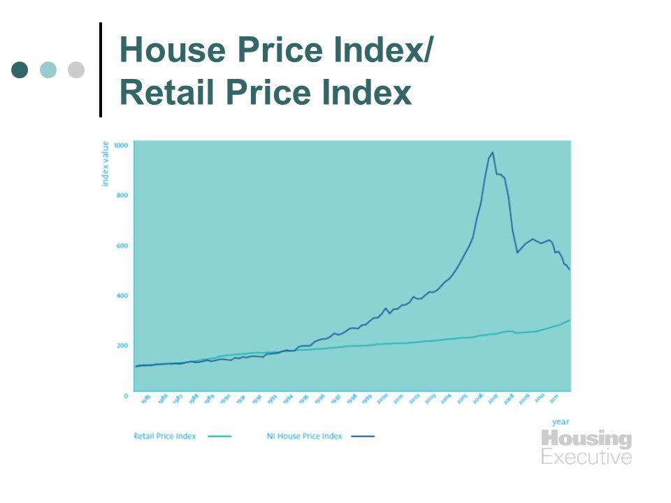 House Price Index/ Retail Price Index