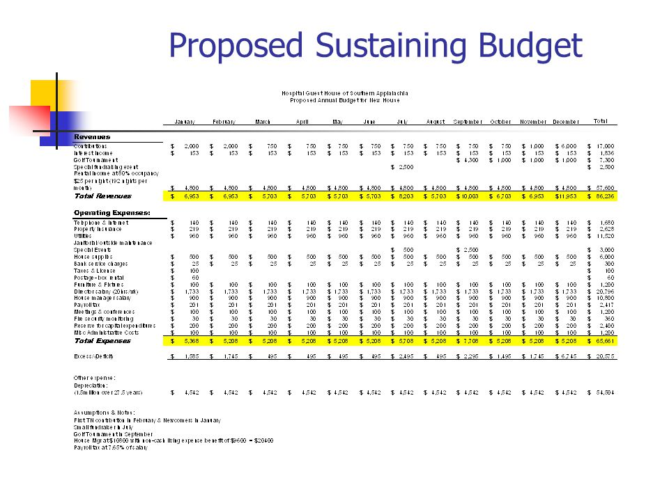 Proposed Sustaining Budget