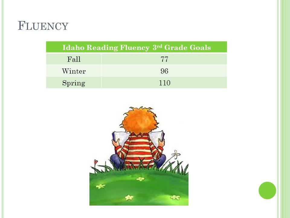 F LUENCY Idaho Reading Fluency 3 rd Grade Goals Fall77 Winter96 Spring110