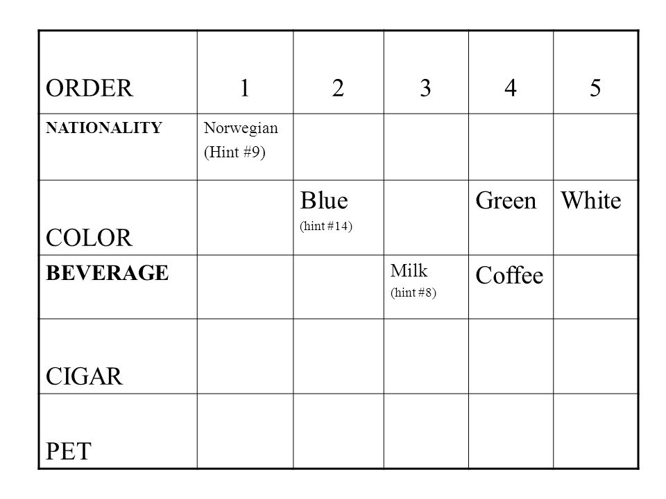 ORDER12345 NATIONALITYNorwegian (Hint #9) COLOR Blue (hint #14) GreenWhite BEVERAGE Milk (hint #8) Coffee CIGAR PET