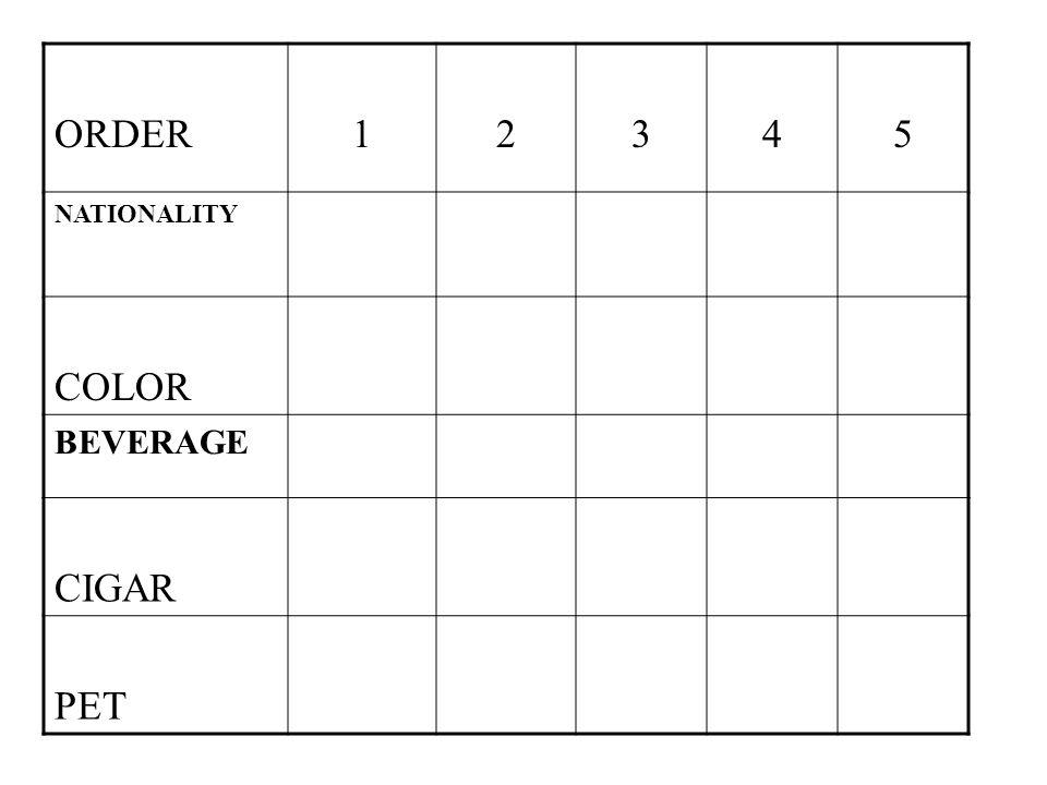 ORDER12345 NATIONALITY COLOR BEVERAGE CIGAR PET