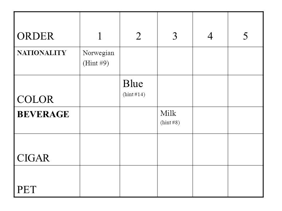 ORDER12345 NATIONALITYNorwegian (Hint #9) COLOR Blue (hint #14) BEVERAGE Milk (hint #8) CIGAR PET