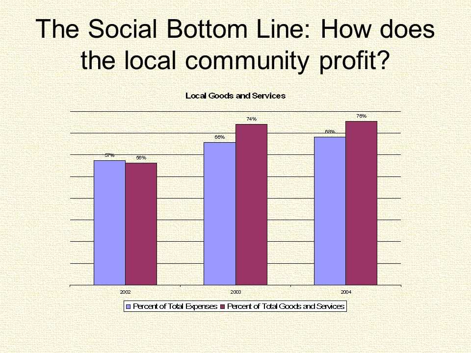 The Social Bottom Line: How does the local community profit