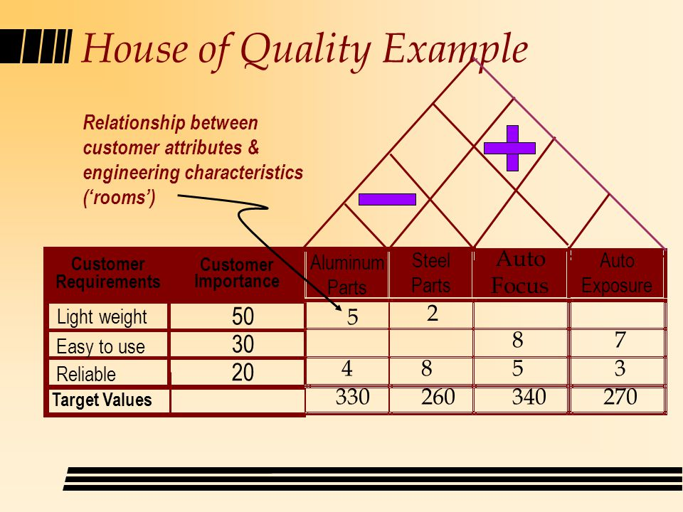 House of Quality Example Customer Requirements Customer Importance Target Values Light weight Easy to use Reliable Relationship between customer attributes & engineering characteristics (rooms) Aluminum Parts Steel Parts Auto Focus Auto Exposure 5 2 87 8453 330260340270 50 20 30