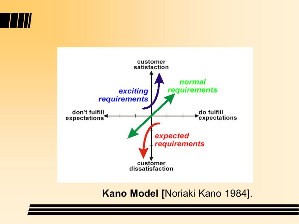 Kano Model [Noriaki Kano 1984].