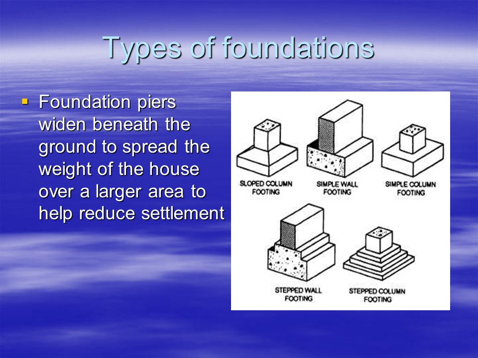 Types of foundations Foundation piers widen beneath the ground to spread the weight of the house over a larger area to help reduce settlement Foundation piers widen beneath the ground to spread the weight of the house over a larger area to help reduce settlement