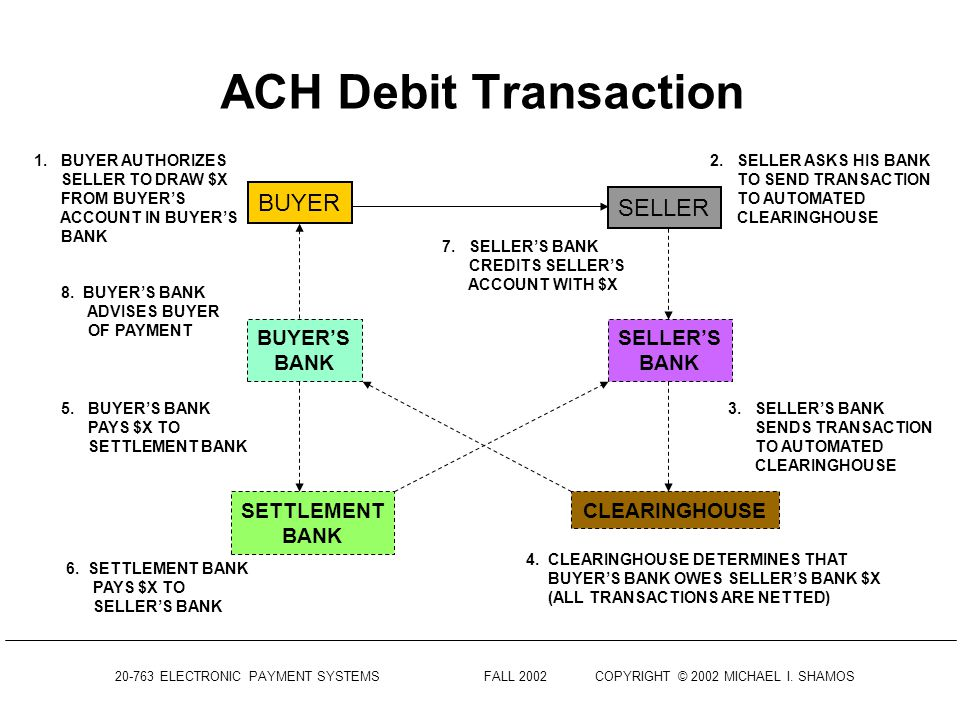 20-763 ELECTRONIC PAYMENT SYSTEMS FALL 2002COPYRIGHT © 2002 MICHAEL I. SHAMOS ACH Credit Transaction BUYER SELLER SELLERS BANK BUYERS BANK CLEARINGHOU